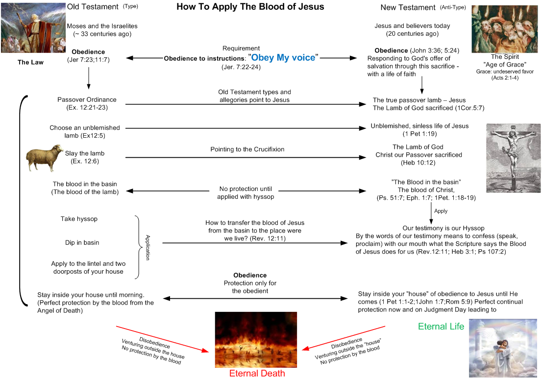 How to apply the Blood of Jesus